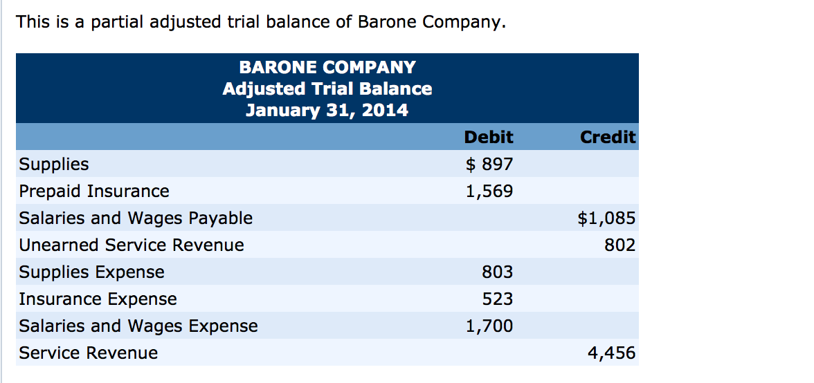 solved  this is a partial adjusted trial balance of barone