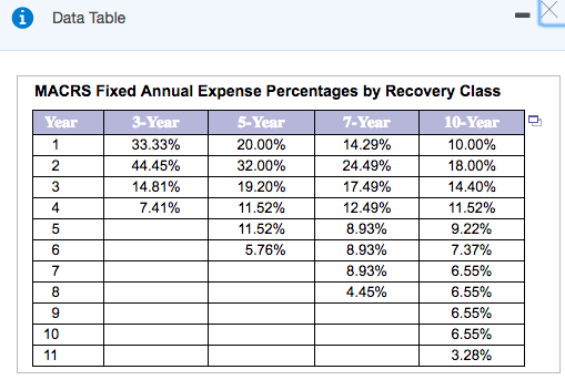 solved  data table macrs fixed annual expense percentages