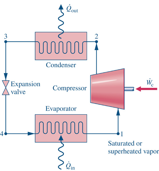 Consider The Vapor Compression Refrigeration Cycle