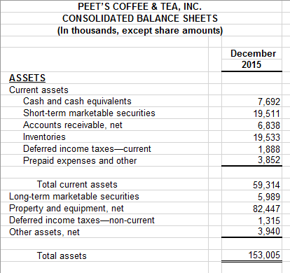 current assets and liabilities relationship questions