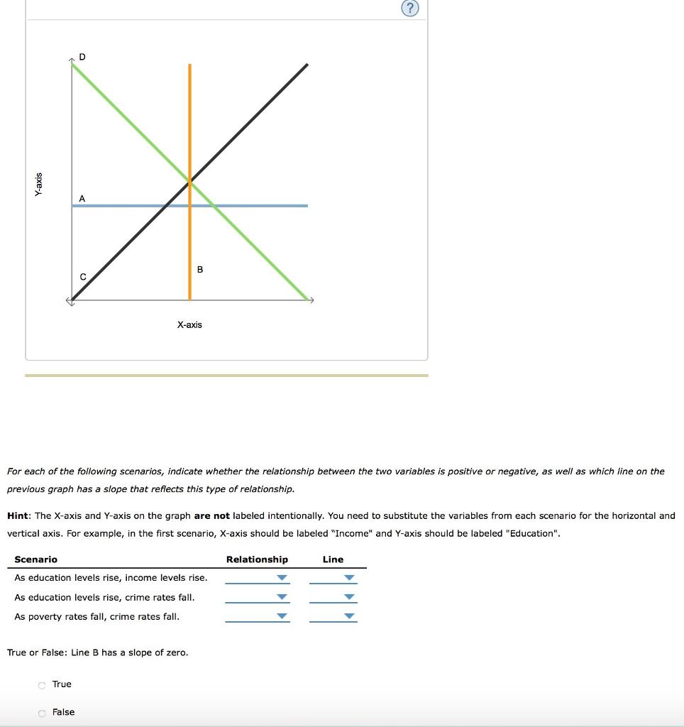 positive and negative relationship economics