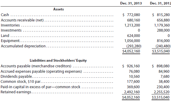 Question The Comparative Balance Sheet Of Rowe Products Inc For December 31 2013 And 2012 Is As Follows