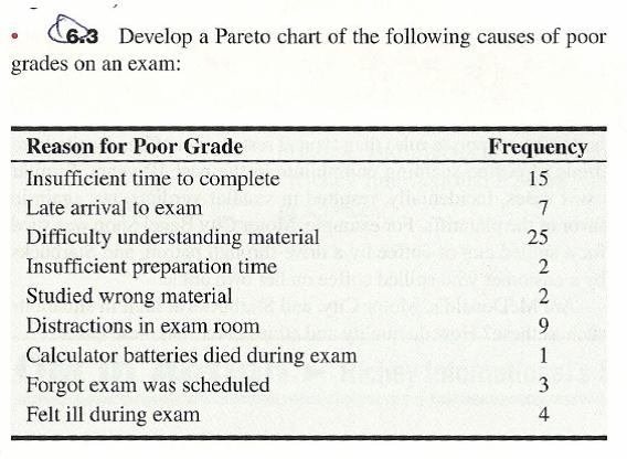 im smart but i get bad grades