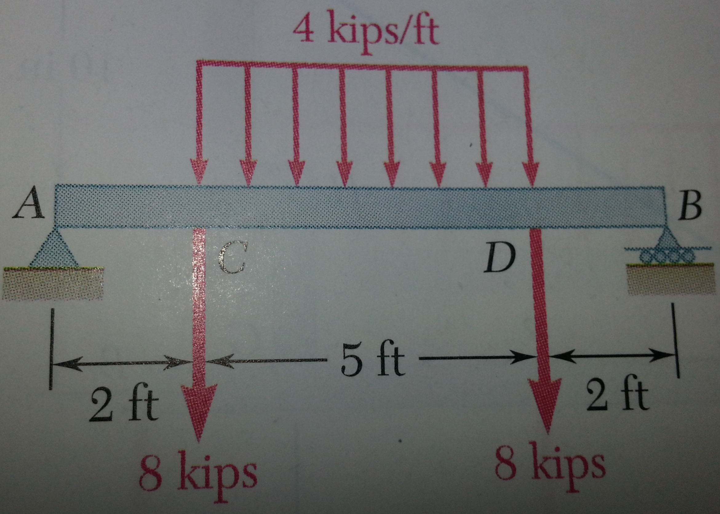 Solved For The Beam And Loading Shown A Draw Shear Find Bending Moment Diagrams Cheggcom