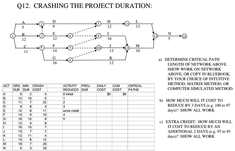 Crash task critical path