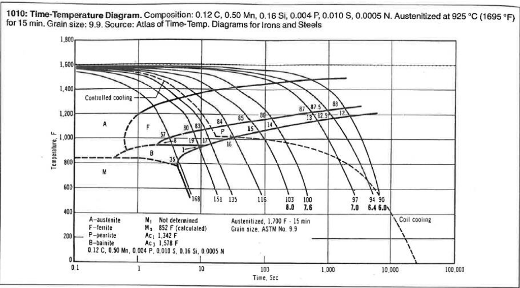 cct diagram for 1045 steel