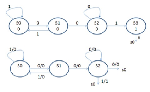 Solved Below Shows The State Diagrams For A Mealy And Moo