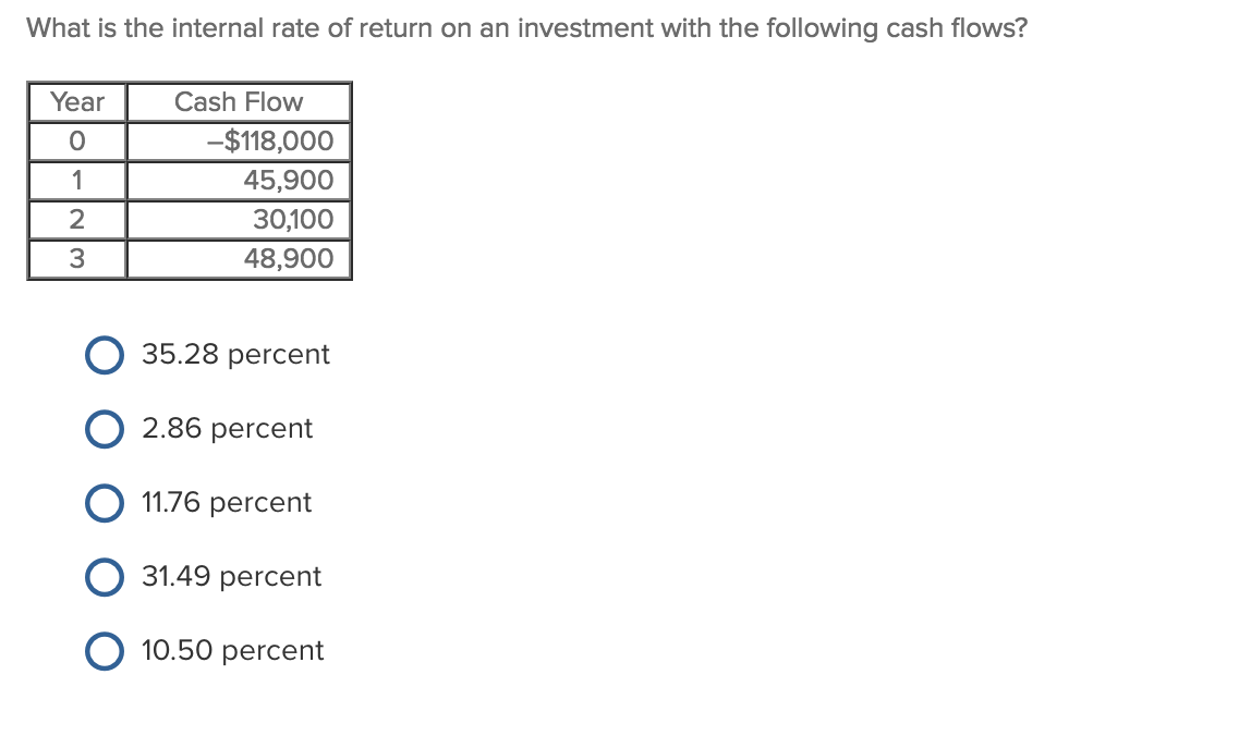 How to Calculate the Rate of Return on a Rental Property
