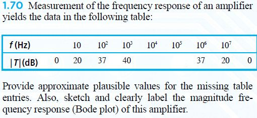 Measurement of the frequency response of an amplif