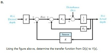 Using the figure above, determine the transfer f