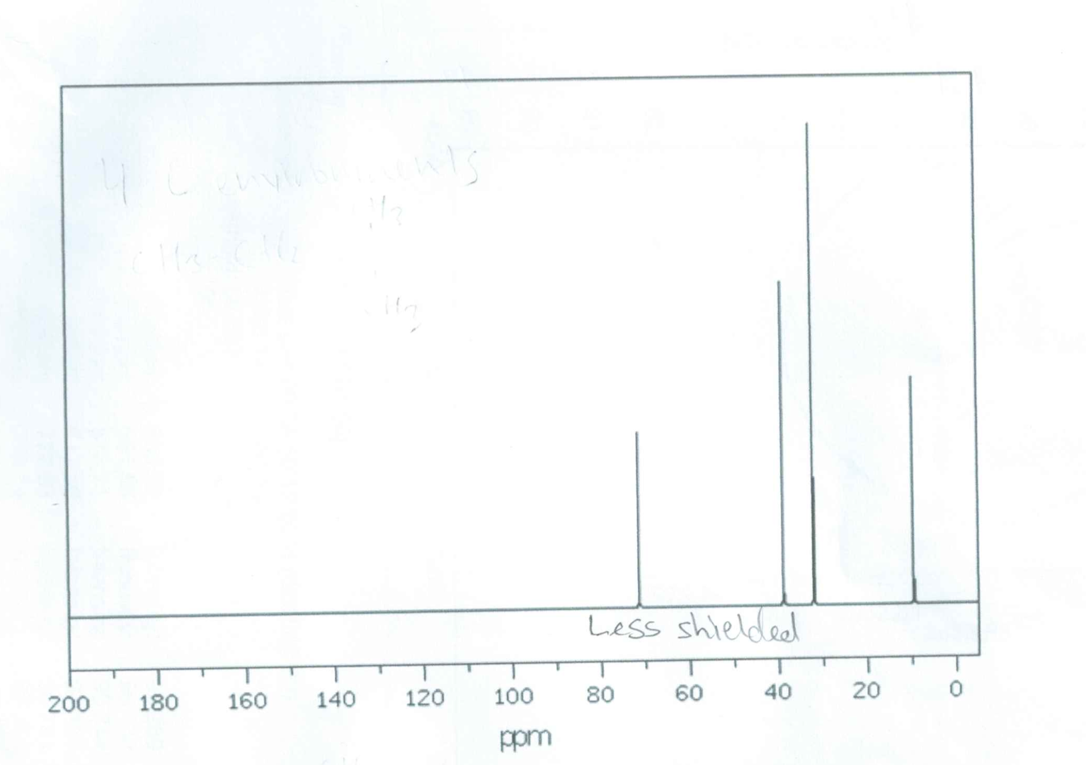 Solved: Below Are The C-NMR, H-NMR, And Mass Spec For T-pe ...