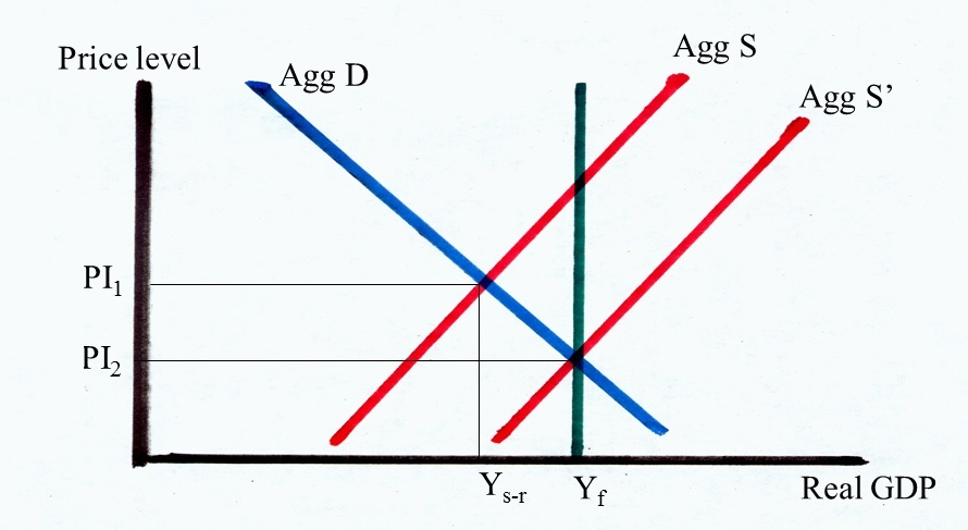 Solved Referring To The Graph Explain The Difference Bet