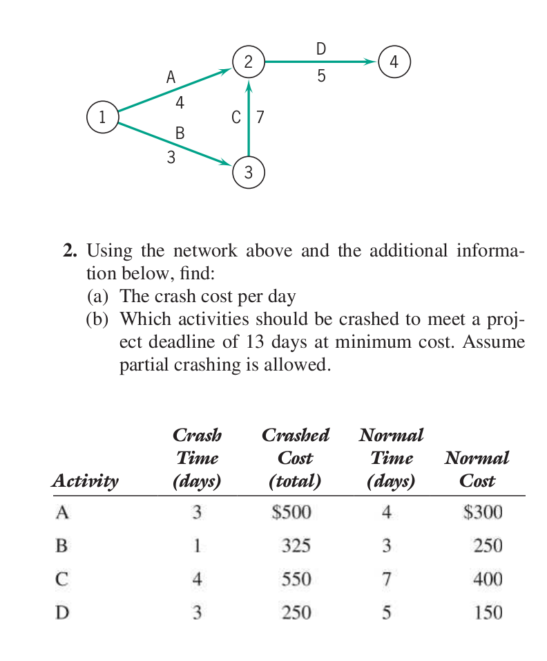 which activities should be crashed to meet a project deadline of 13 days Using the network below and the additional information provided, find: a)the crash cost per day per activity [5 points] b)which activities should be crashed to meet a project deadline of 10 days at minimum cost.