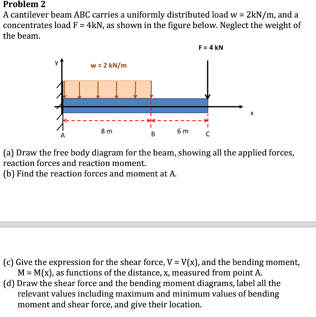 Cantilever Beam With Applied Moment Padastructure Section 5 Shear Bending Problem A Abc Carries Uniformly Distributed Load 1022x1024