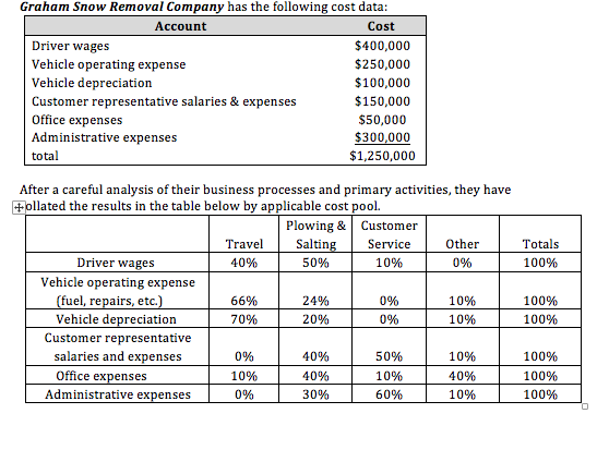 Solved graham snow removal company has the following cost for Operating costs of a motor vehicle answer key