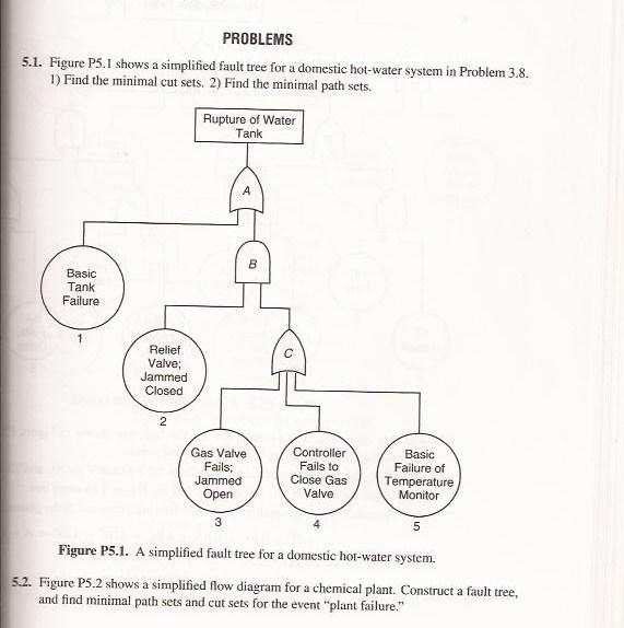 Figure P5.1 Shows A Simplified Fault Tree For A Do... | Chegg.com