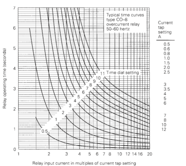 solved  typical time curves ype co