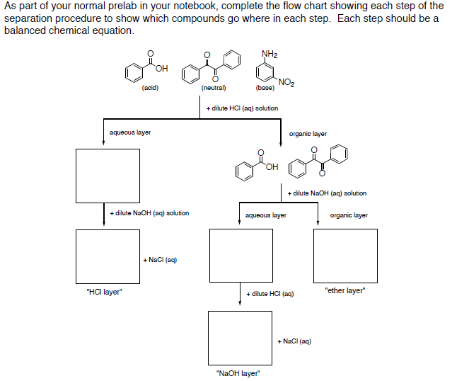 Acid Base Separation Scheme