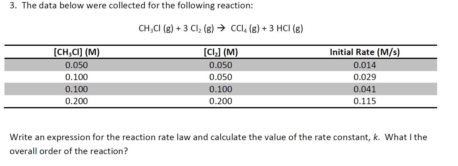 integrated rate law