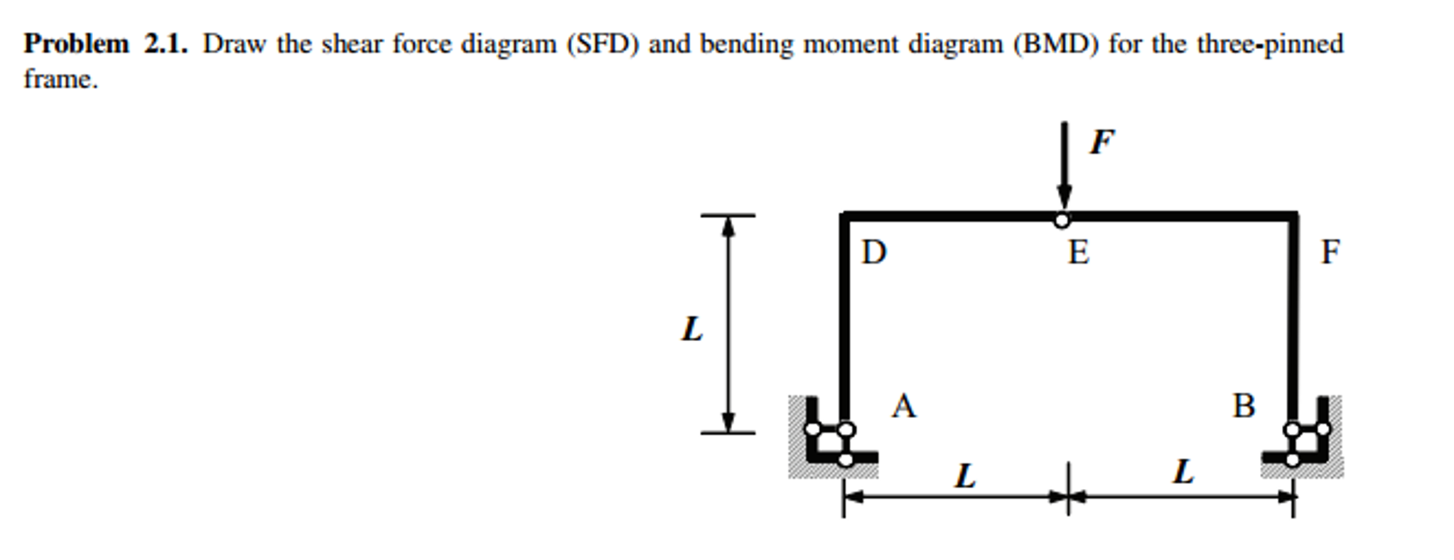 drawing bending moment diagrams for frames