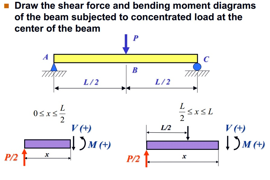 Solved  Draw The Shear Force And Bending Moment Diagrams O