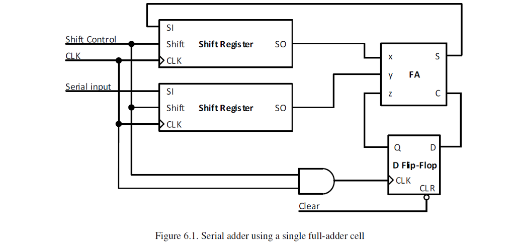 solved  design a 4 bit serial adder detailed schematic  ba