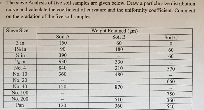 The Sieve Analysis Of Five Soil Samples Are Given ...