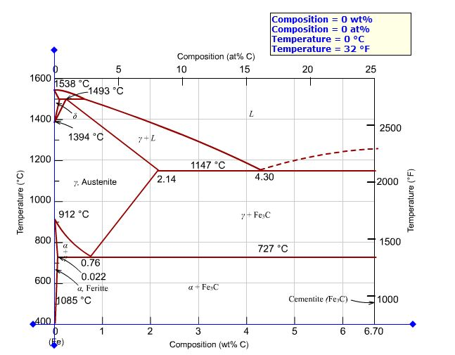 Phase diagram pearlite wiring library solved compute a the mass fractions of proeutectoid fer rh chegg com fe fe3c phase diagram fec phase diagram ccuart Gallery