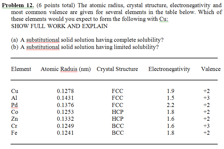 The atomic radius crystal structure electronegat chegg question the atomic radius crystal structure electronegativity and most common valence are given for sev urtaz Gallery