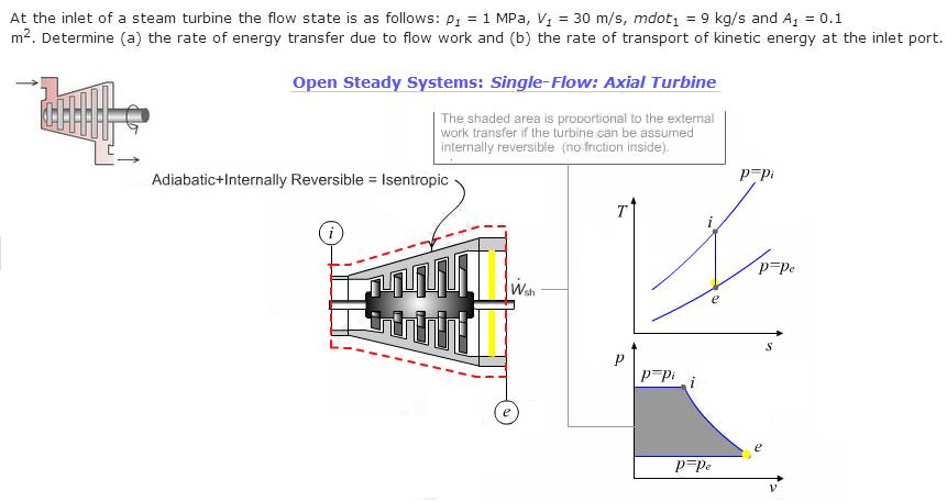 Solved At The Inlet Of A Steam Turbine The Flow State Is