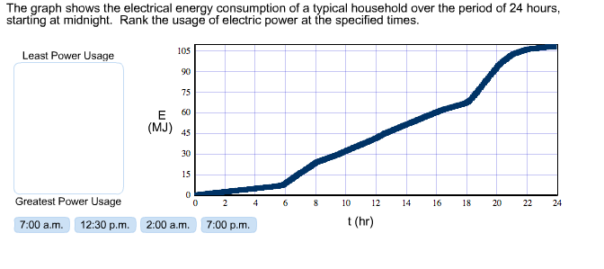 Solved: The Graph Shows The Electrical Energy Consumption ...