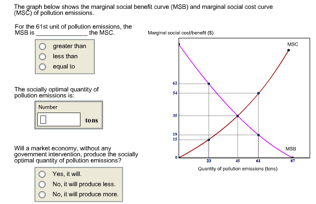 marginal cost and benefit relationship counseling