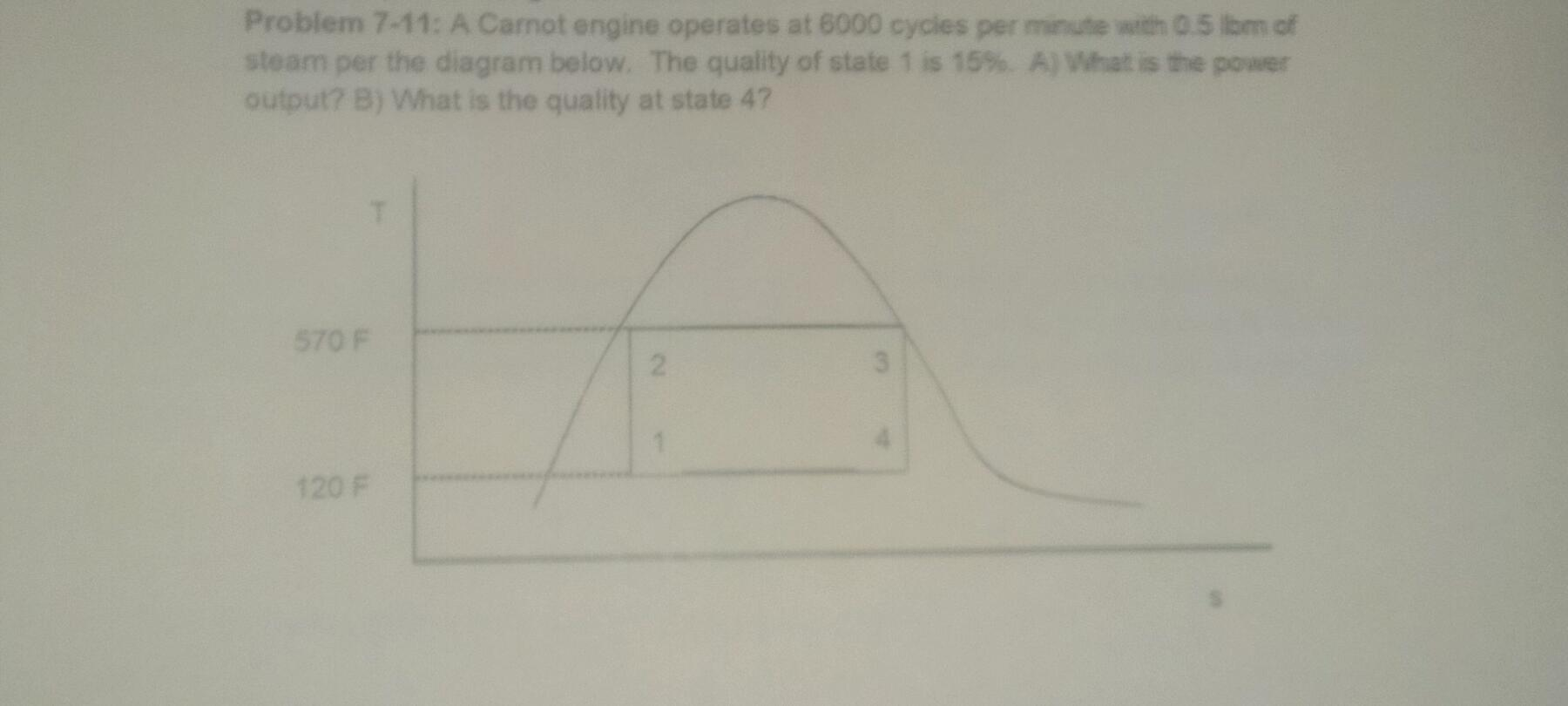 Solved A Carnot Engine Operates At 6000 Cycles Per Minute Diagram