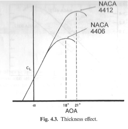 effect of angle attack on lift and drag relationship