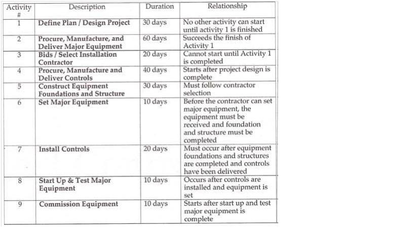 activity precedence relationship table diagram