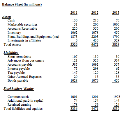 Accounting for research and development costs