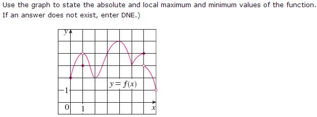 Absolute Maximum Graph
