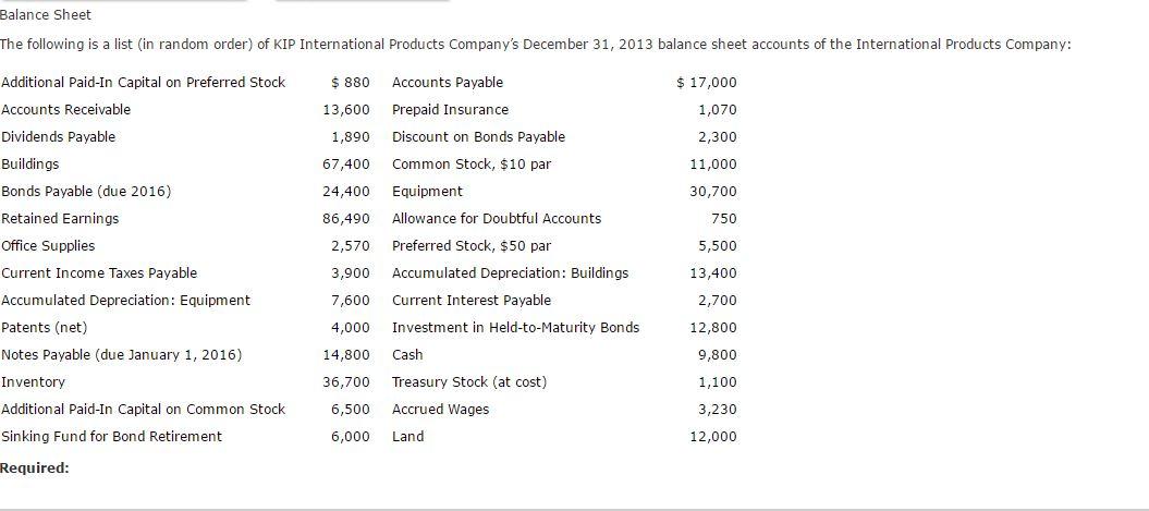 balance sheet gaap