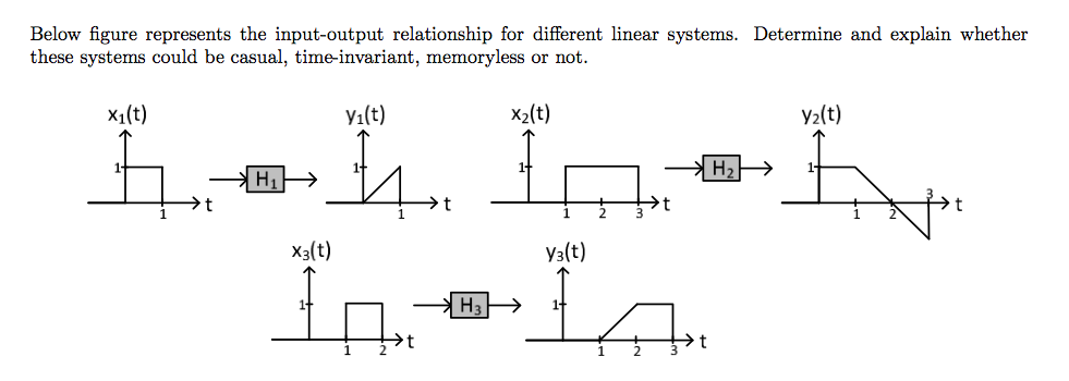 linear relationship between the input and output of a system