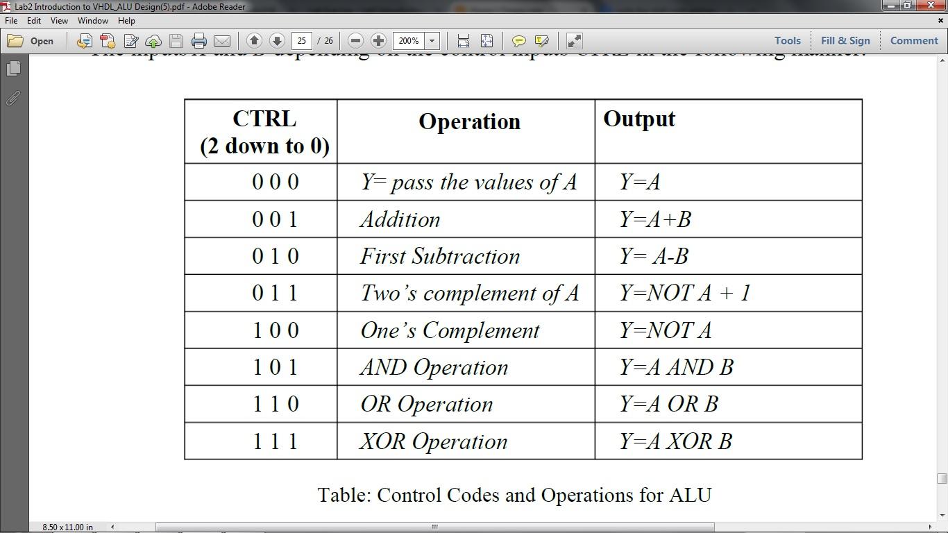 Homework Help: VHDL Register File Test Bench