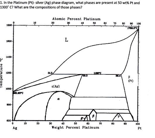 solved in the platinum pt silver ag phase diagram w. Black Bedroom Furniture Sets. Home Design Ideas