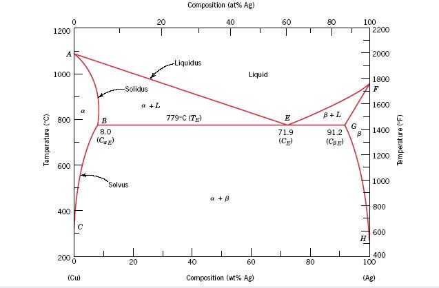 the microstructure of a copper-silver alloy at 775 ... pressure vs temperature phase diagram for water