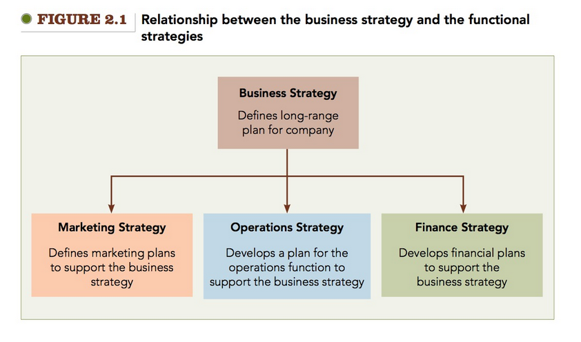 relationship between business strategy and corporate
