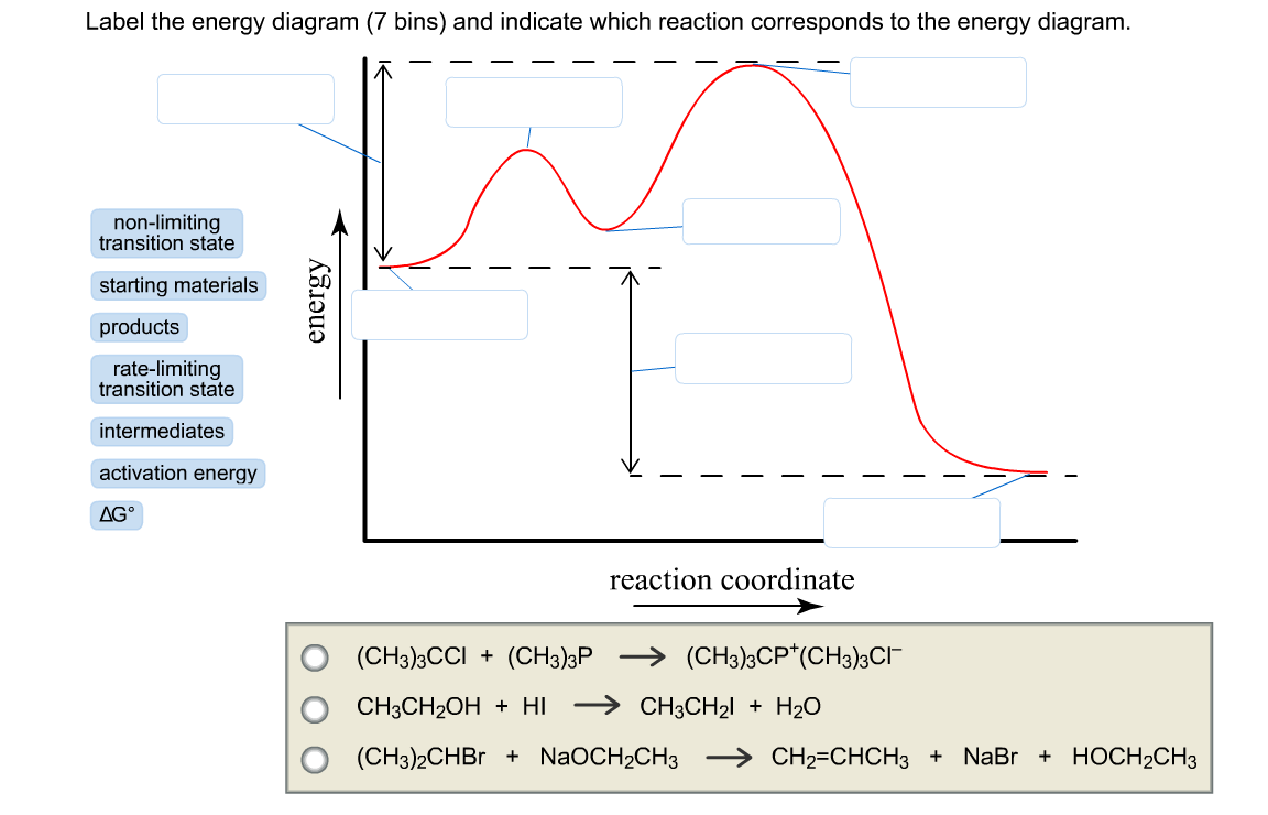 It's just a graphic of Clever Label the Energy Diagram for a Two Step Reaction