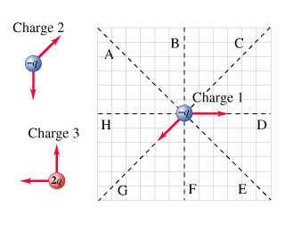 Astounding Solved Below Are Free Body Diagrams For Three Electric Ch Wiring Digital Resources Instshebarightsorg