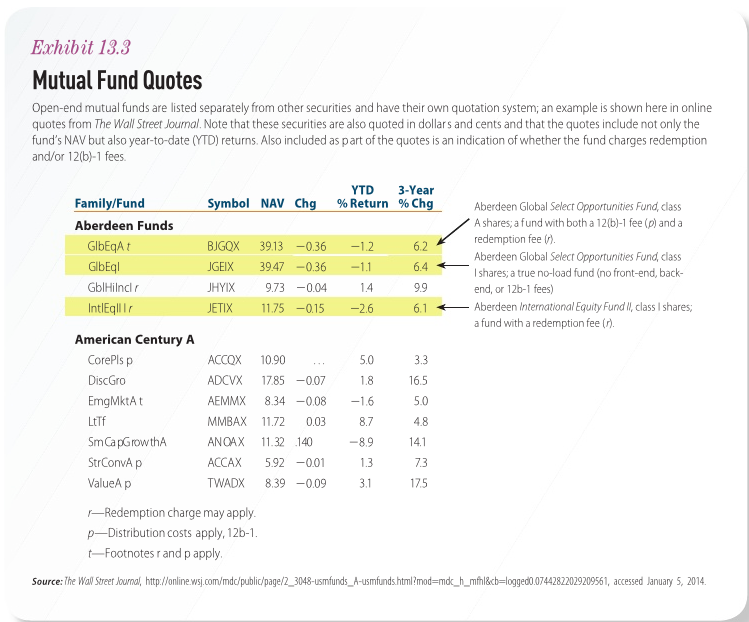 mutual fund redemption fee Solved: Using The Mutual Fund Quotes In Exhibit 13.3, And ...
