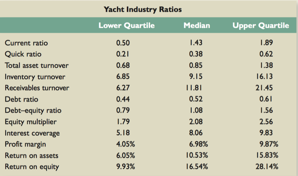east coast yachts ratio and financial planning Financial ratio analysis essays  in general east coast yachts has below average financial performance compared to its  what are they planning.