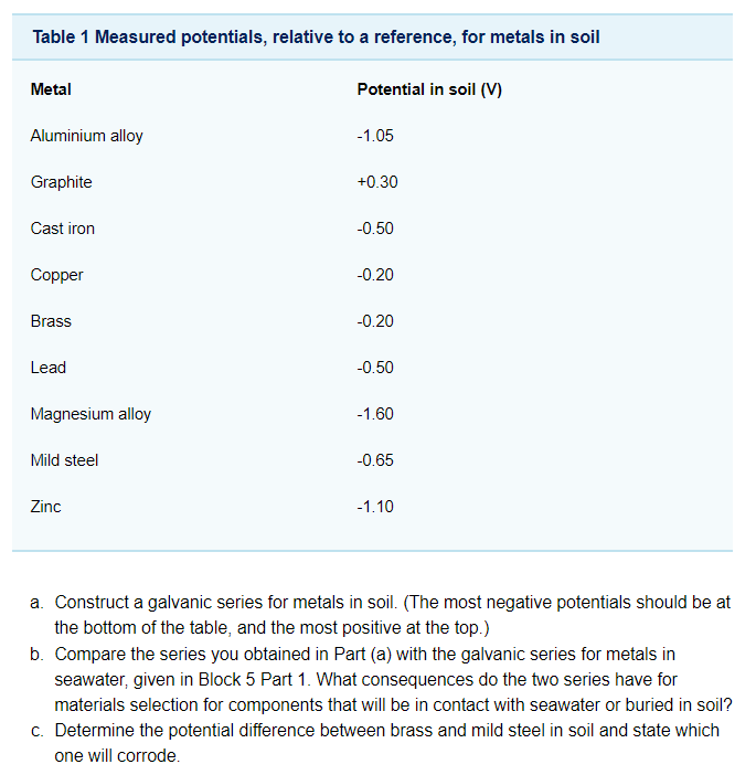 Solved table 1 measured potentials relative to a referen for Soil 1 year mba