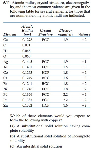 Atomic radius and atomic structure