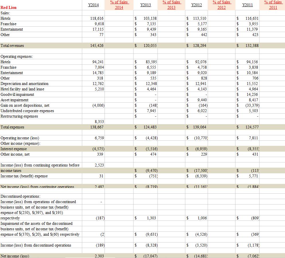Common size balance sheet for dillards?